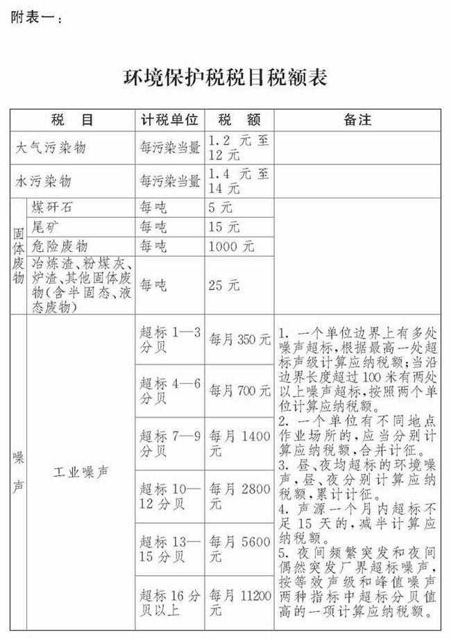 环境保护税税目税额表