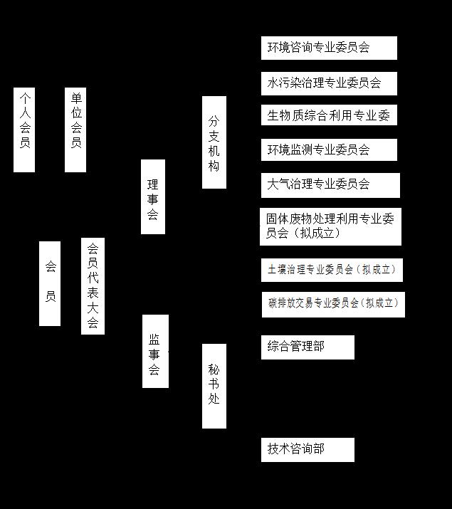 环保协会组织架构.jpg