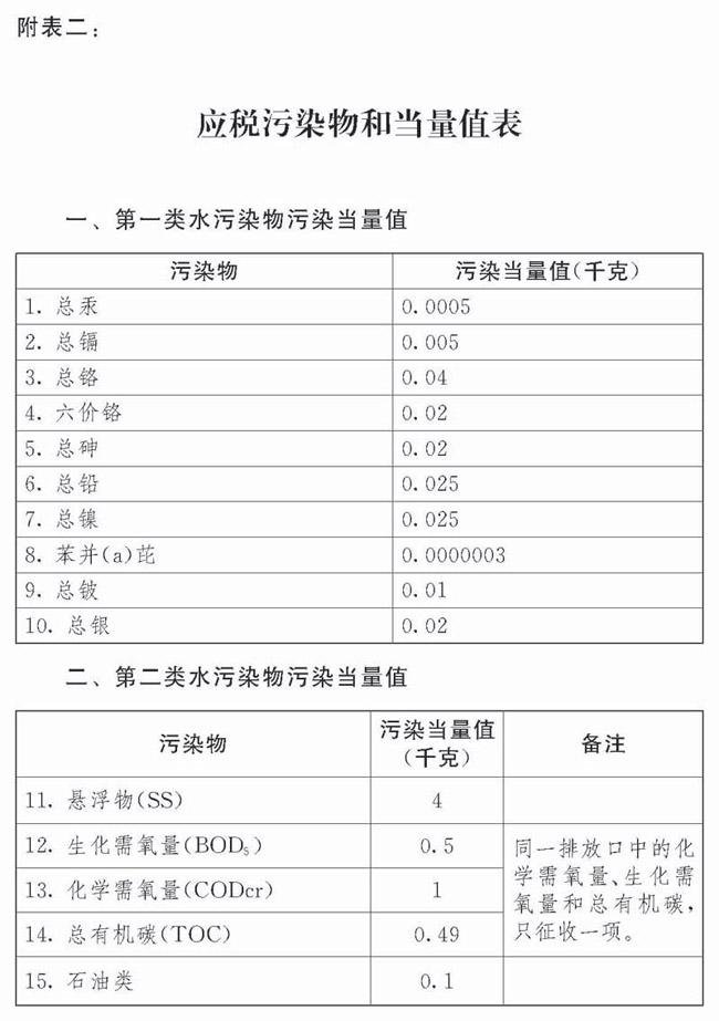应税污染物和当量值表